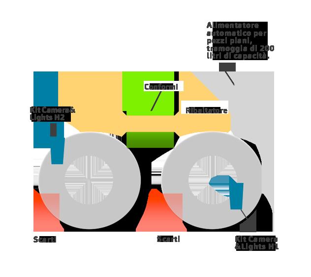 schema Macchina d'ispezione ottica doppia tavola per pezzi fino a 100 mm OD V.3